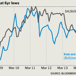 Charted | Why the #ironore price keeps falling by @Maxepmason http://t.co/4AbyWJLohd via @smh http://t.co/7N1y0ARDlo