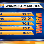No, it wasnt your imagination.  Were wrapping up the second warmest MARCH on record in Phoenix! http://t.co/BLBHi8E6u9