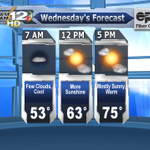 More sunshine on tap for Wednesday with pleasant temps in the mid 70s! #CHAwx #tnwx #alwx #gawx http://t.co/zRahadGYLH