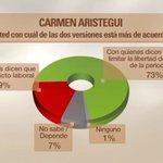 ¿Qué piensan los mexicanos del caso Aristegui? http://t.co/l07PUtu6QY [ @OlfatoPolitico] http://t.co/4f8OQRDDG0