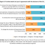 60% agree with the change from 3 to 2 Govts in proposed constitution http://t.co/uKnQh0T0W9 #SautiZaWananchi #katiba http://t.co/nX1LUMASLj