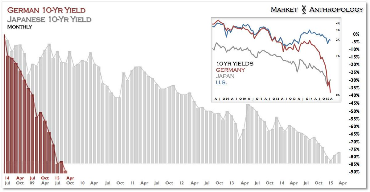 How severe of a move in European yields? What took Japan +6yrs, Germany exceeded in 16 months. http://t.co/trYFRVteqt
