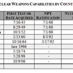 .@MicahZenko puts #Iran's nuclear program in context: http://t.co/2UkixkQ8NB http://t.co/bpQ5MFgz2o