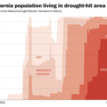 California's governor just announced unprecedented water restrictions. Here's why. http://t.co/7jFXWoCqOg http://t.co/S3TfKMC6YP