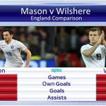 """@BBCSporf: COMPARISON: Ryan Mason vs Jack Wilshere for England. http://t.co/25g6BInSdy"" @southwestmatt not a surprise really!"
