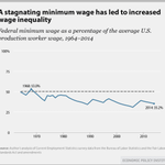 A stagnating minimum wage has led to increased wage inequality http://t.co/UI4VhPdutc via @EconomicPolicy
