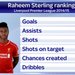 Raheem Sterling insists he is NOT a money-grabbing 20-year-old. This is how hes done with #LFC this season #SSNHQ http://t.co/acknLtQ4Ku