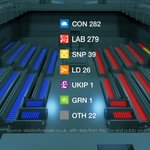 Tonights Newsnight Election Index. A similar picture to last night. The Tories still just in the lead. http://t.co/zcunCs2NVv