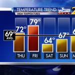 Turning much cooler this weekend with highs back into the 60s...on @wsbtv now. http://t.co/VzlNuJ7QYc