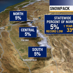 Record low snowpack at 5%, Gov. Jerry Brown issues 1st ever mandatory water use reduction http://t.co/MJVM9iMZlL http://t.co/0UgbpFckfY