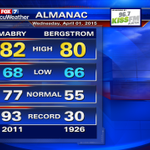Scott Fisher Says: Another toasty day. #ATX #weather #austin http://t.co/qpvqf9RvQ2