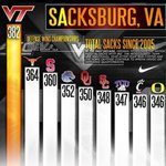#SacksBurg VT has the most sacks in college football since 2005 #LunchPailD #HokieNation #VT come play for on our LPD http://t.co/yayRH6R11Z