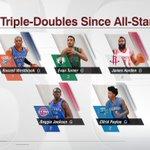 Most Triple-Doubles Since All-Star Break - via @ESPN App http://t.co/tDFnsVNzfV http://t.co/9egkTNicXO