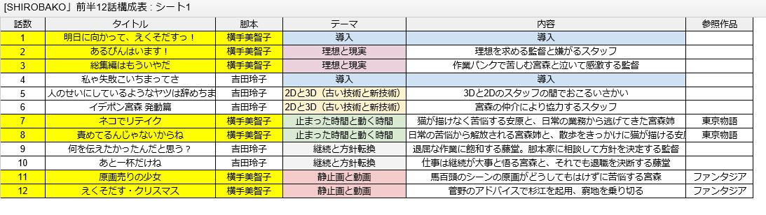 NAVERまとめ()にて、fufufufujitaniさん作SHIROBAKOの前半の構成表です 解説が物凄い  #mu
