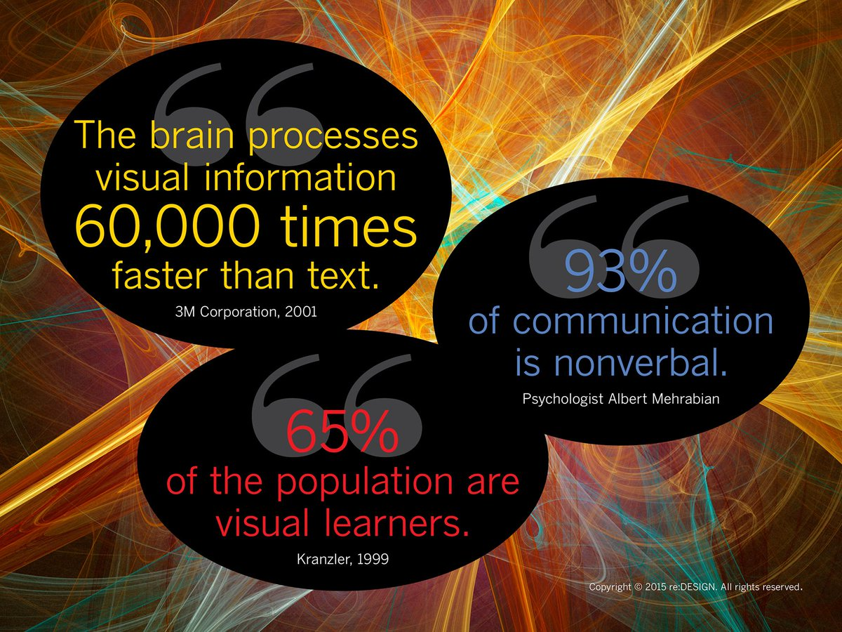 FACT: We are built to respond to visuals. >> https://t.co/bROYMZNzlE #marketing #visualmarketing https://t.co/FtfSFojM0N