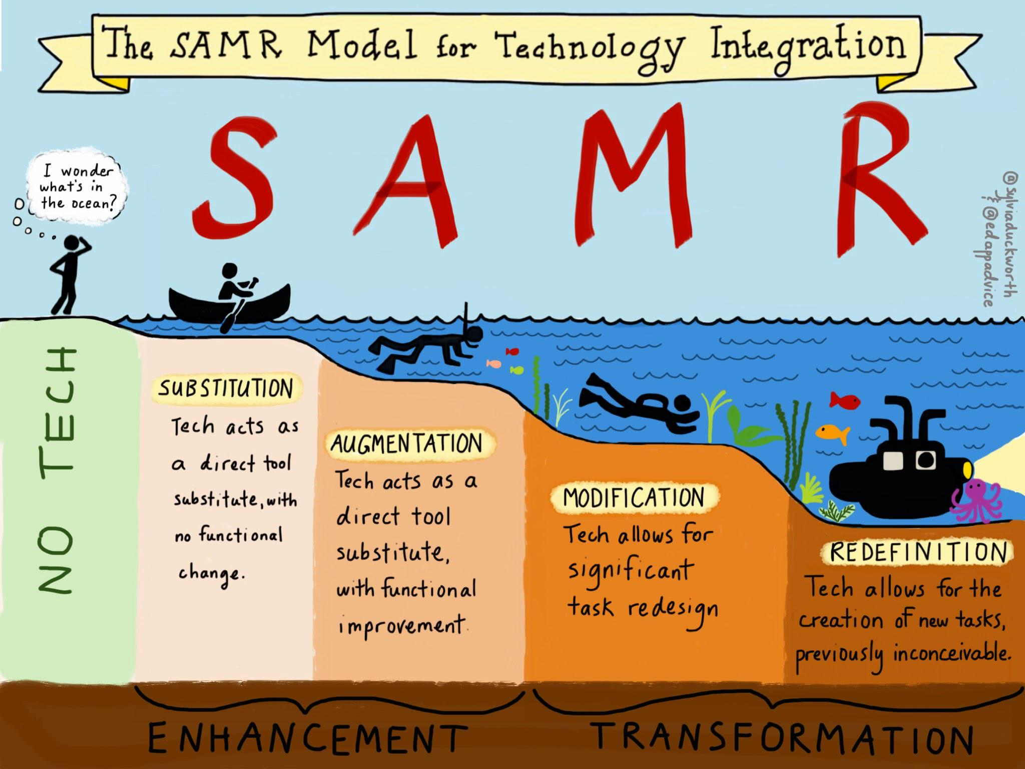 New sketchnote on the SAMR Model #edtech from Sylvia Duckworth http://t.co/QMSUC8i6ka