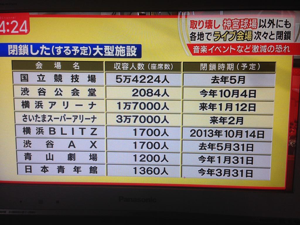 ここまで一気にだと、政府による東京五輪を口実にした「文化統制」まで疑いたくなっちゃうな… RT @hydelove1130: こんなに閉鎖されちゃうの??たまアリまで〜(´・_・`) http://t.co/qj5u7cqUmB