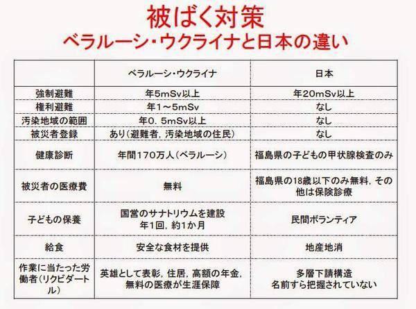「被ばく対策 ウクライナ・ベラルーシと日本の違い」https://t.co/zwg4gOabRo http://t.co/kQvP7ix60d