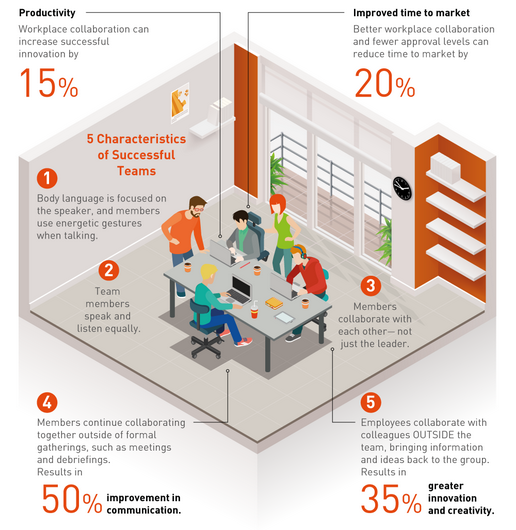 """@TaraHolling: Why #collaboration beats competition (Infographic) http://t.co/6f7r9DsApx http://t.co/vlPyDP6YEw via @inc"" #leadership"