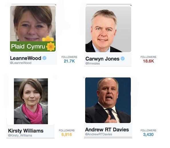 Twitter boost for @LeanneWood moves to number 1 in Twitter followers @fmwales @Kirsty_Williams @AndrewRTDavies http://t.co/jKaUrlqoQb
