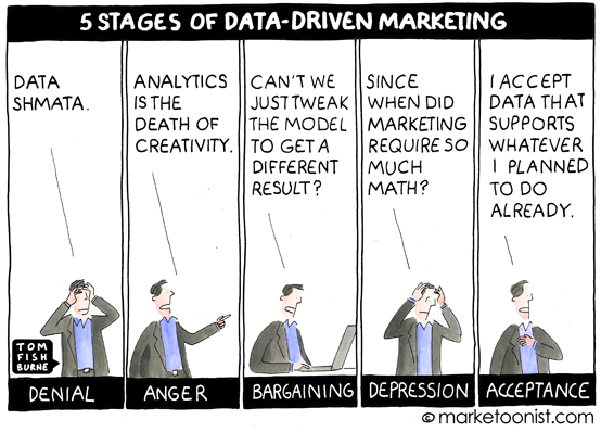 5 stages of data-driven marketing http://t.co/G3MhMcq606