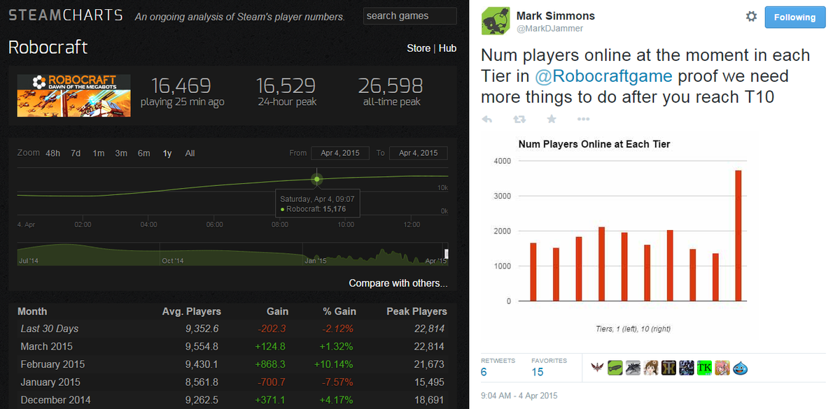 ROBOCRAFT | Topic: What Steam Charts have to say.