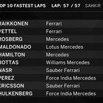 FINAL FASTEST LAPS CHART: Ferraris were flying at the end but Raikkonen ran out of laps #BahrainGP #F1atTwilight http://t.co/VbJ1vkOhrE