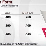 Joey Votto is showing his pre-2014 form this season Reds at Cardinals, 8 p.m. ET, ESPN and WatchESPN http://t.co/SuhvBtc4fd