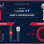 INFOGRAPHIC: #CapsIsles Game 3 End 3rd report: http://t.co/5m883bEE6T