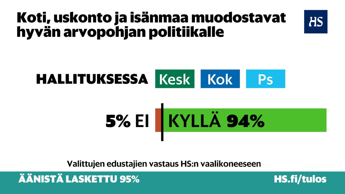 Jos hallituksessa ovat suurimmat puolueet, Suomeen saadaan perinteisiin arvoihin nojaava hallitus. #vaalit2015 http://t.co/wl5padgKIR