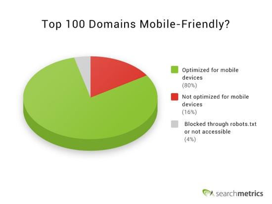 16% of top domains aren't ready for #mobilegeddon. Most common error? Our analysis explains: http://t.co/uBNduGtDkm http://t.co/rYNGlsXqgA