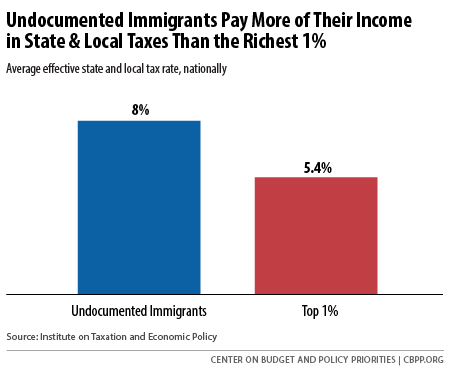 Undocumented immigrants pay a larger share of income in state & local #taxes than top earners: http://t.co/qTaYF4TYb0 http://t.co/pS657U4QUH
