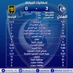 إحصائيات مباراة #الهلال واﻹتحاد http://t.co/ZWCykqMXar