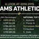 Proud to be a CSU Ram! Lets keep up the hard work! Onward! #winning #ramfamily http://t.co/8iqYSRdlrT