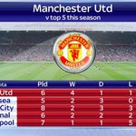 Manchester Uniteds Record vs The Top 5 This Season #MUFC http://t.co/wfEYGbuQ0h