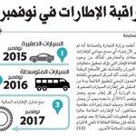 """""""التجارة"""" تلزم بإرفاق بطاقة الكفاءة لإطارات السيارات الصغيرة بعد نوفمبر، وتمنع الإطارات الحالية مع نوفمبر 2017 (مكة) http://t.co/QF5gMDh9ax"""