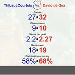 Thibaut Courtois vs David de Gea: Two absolutely brilliant goalkeepers. (Via @Squawka) http://t.co/TDzbHVOALB