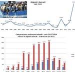 """Ecco le cifre del Boom degli sbarchi con Renzi http://t.co/7q3yAIvXBe http://t.co/tDbUIsALxs"""""""