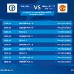 Our last ten league games against Man United at the Bridge... http://t.co/k4jB4WPxbp http://t.co/byARyGDha2