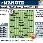 Chelsea v Man Utd team news http://t.co/HmajHXpvmQ