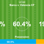 Click here for stats, stats and more stats from todays 2-0 win against Valencia http://t.co/ebH1iQrCyb http://t.co/Q9cbkKEupd