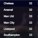 AS IT STANDS.... Chelsea will move 10 pts clear at the #BPL summit if they hang on to their lead #CHEMUN http://t.co/DPvk6IUtvL