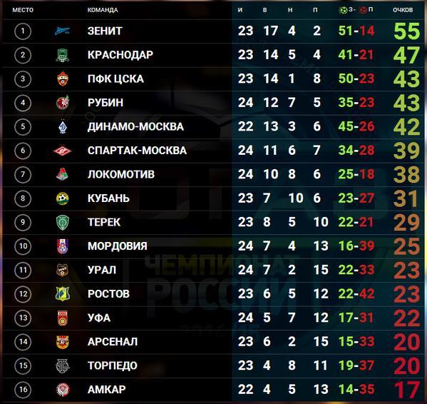 Футбол премьер-лига итоговая таблица