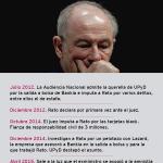 Hoy en #L6Nrato se habla de la caída del exministro del PP. Para que no te pierdas, te dejamos esta pequeña guía ;) http://t.co/3KrbhAxsp8