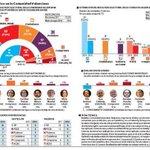 Sondeo @el_pais. @CiudadanosCs tercera fuerza en C. Valenciana y podríamos ser primera en ayto Valencia. Seguimos! http://t.co/bqnmPiG1Xk