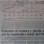 Hola @metroscopia y @el_pais > ficha técnica como poco, absurda. ¿Cómo interpretar los % de voto de hoy en Valencia? http://t.co/zpQTz3AGYo