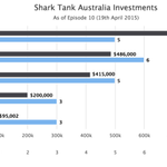 #SharkTankAU scoreboard remains unchanged but congrats to @NaomiSimson & @johnmcgrath100 on their investment. @sbxr http://t.co/Q0NqRETyaE