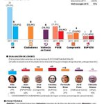 Según @metroscopia para el @el_pais Cs Valencia muy cerca de hacer historia, ganando las elecciones municipales. http://t.co/gfKpVeNLA7