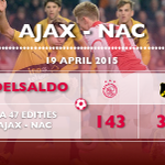#Matchfacts: Gemiddeld scoort #Ajax meer dan 3 goals in thuisduels met NAC. #ajanac http://t.co/8M50GBB2x5