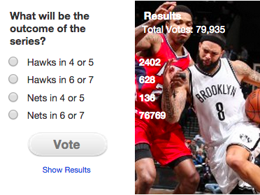 Of the 79,000+ people who voted on a http://t.co/ca4qRdPbp7 poll, 96% believe the Nets will beat the Hawks in 6 or 7. http://t.co/duiAs2lCj8